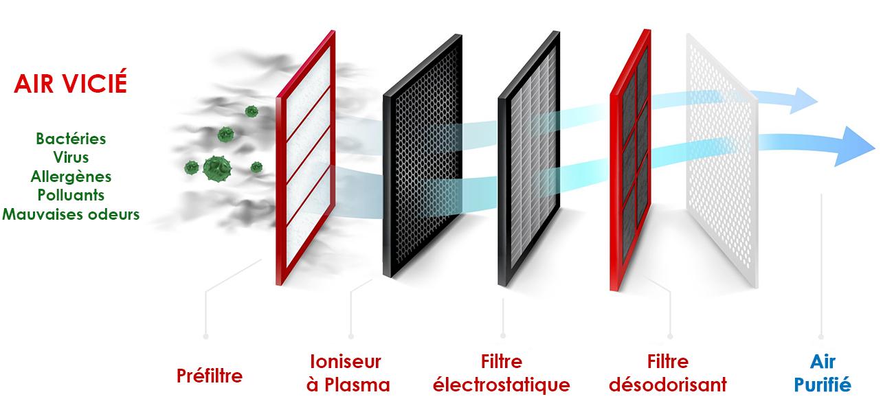 Fonctionnement du filtre plasma quad plus Mitsubishi Electric
