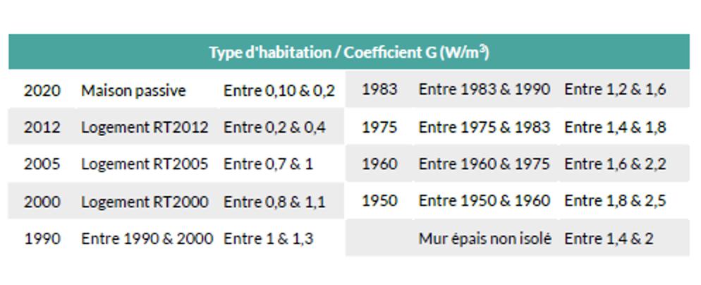Tableau : Type d'habitation par rapport au goefficient G (W/m3)