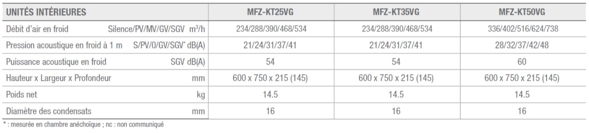 tableau caractéristiques techniques console de luxe MFZ-KT au R32