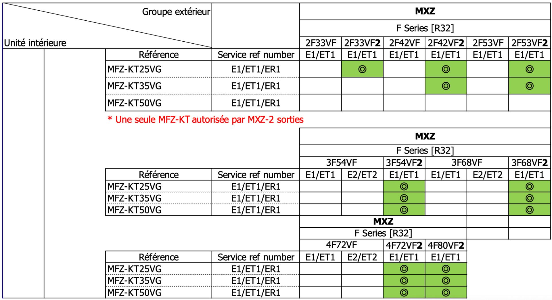 tableau compatibilité MFZKT R32 Mitsubishi Electric