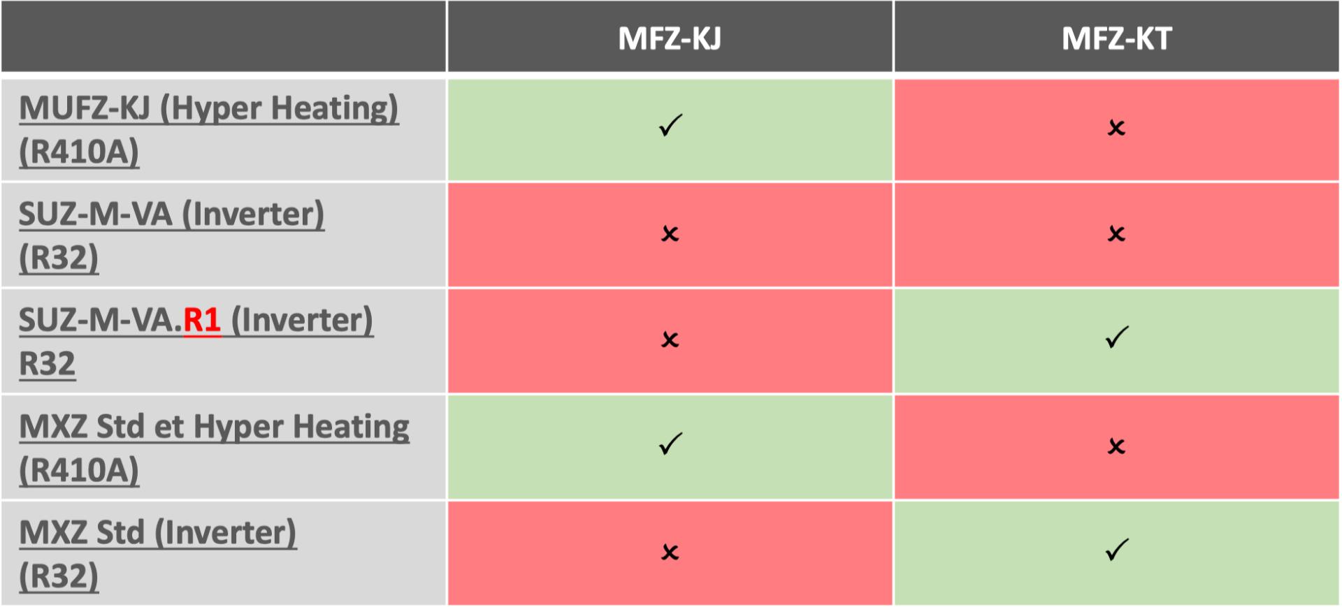 tableau de compatibilité de la console de luxe MFZ-KT